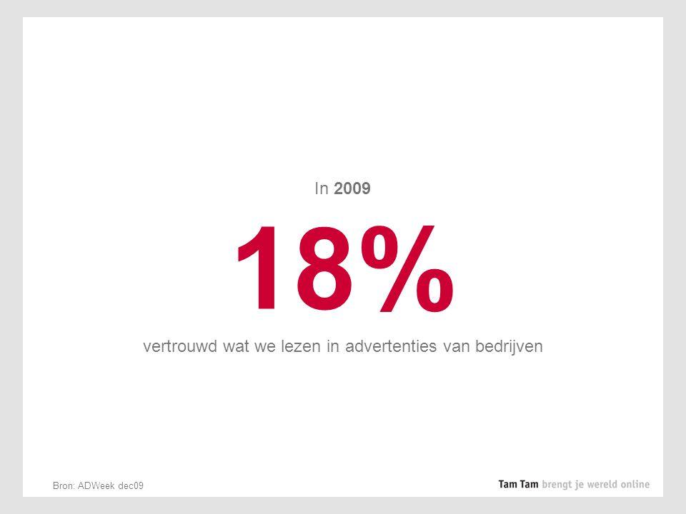 In 2009 18% vertrouwd wat we lezen in advertenties van bedrijven Bron: ADWeek dec09