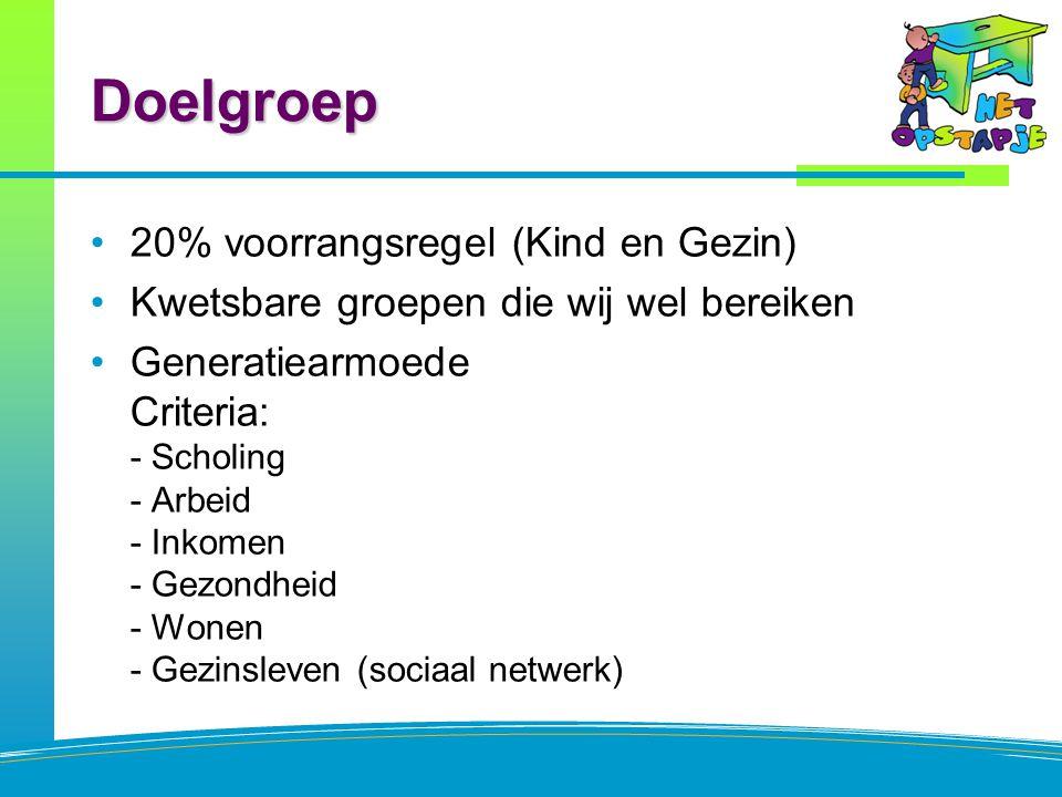 Doelgroep 20% voorrangsregel (Kind en Gezin) Kwetsbare groepen die wij wel bereiken Generatiearmoede Criteria: - Scholing - Arbeid - Inkomen - Gezondheid - Wonen - Gezinsleven (sociaal netwerk)