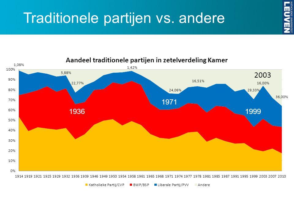 Traditionele partijen vs. andere 1936 1971 1999 2003