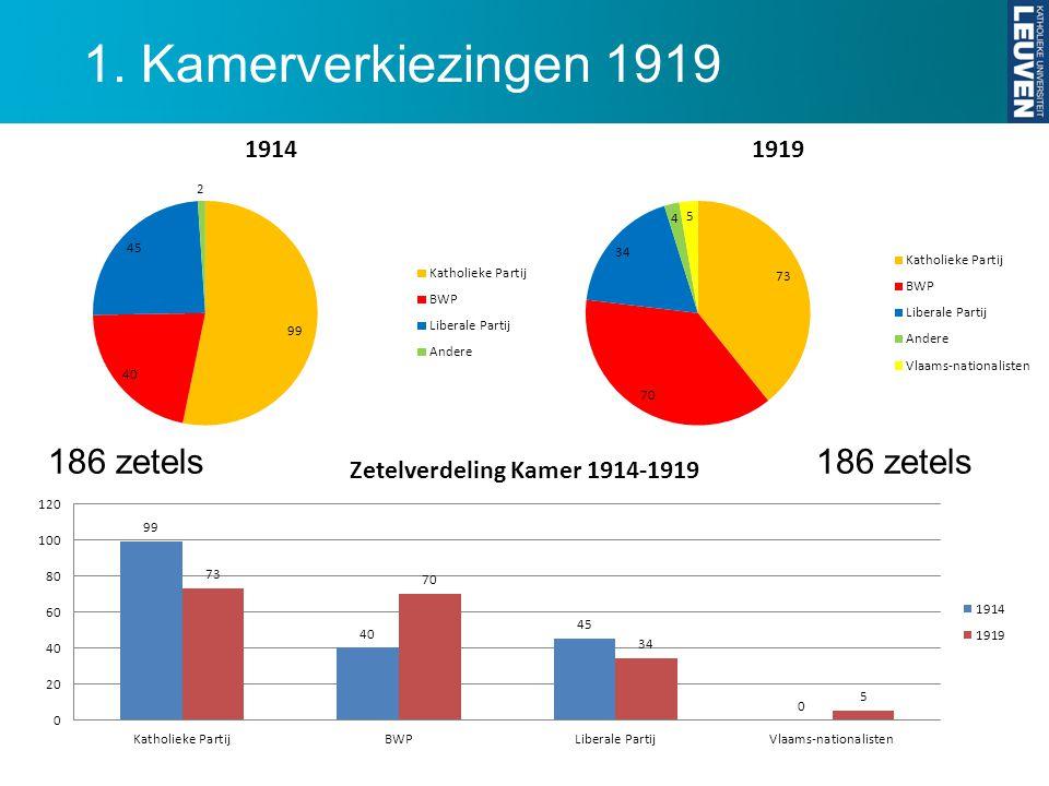 1. Kamerverkiezingen 1919 186 zetels