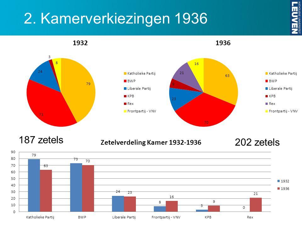 2. Kamerverkiezingen 1936 202 zetels 187 zetels