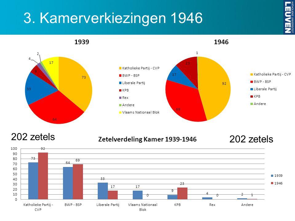 3. Kamerverkiezingen 1946 202 zetels
