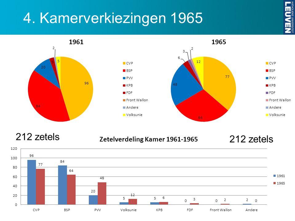 4. Kamerverkiezingen 1965 212 zetels