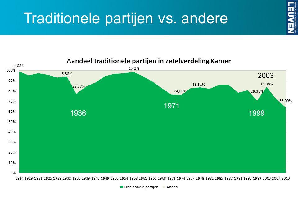 Traditionele partijen vs. andere 1936 1971 1999