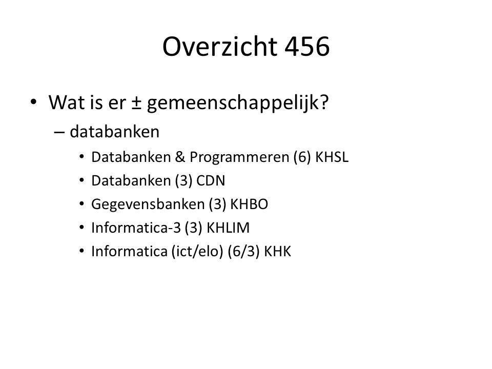Overzicht 456 Wat is er ± gemeenschappelijk? – databanken Databanken & Programmeren (6) KHSL Databanken (3) CDN Gegevensbanken (3) KHBO Informatica-3