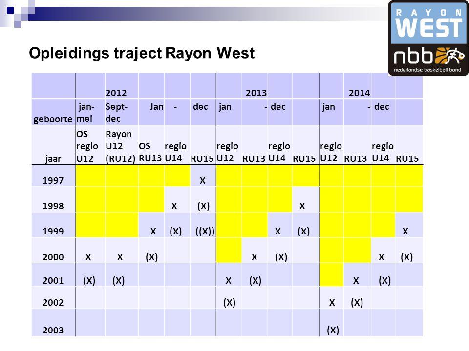 Opleidings traject Rayon West 201220132014 geboorte jan- mei Sept- dec Jan - dec jan- dec jan- dec jaar OS regio U12 Rayon U12 (RU12) OS RU13 regio U14RU15 regio U12RU13 regio U14RU15 regio U12RU13 regio U14RU15 1997 X 1998 X (X) X 1999 X (X) ((X)) X (X) X 2000 X X (X) X X 2001 (X) X X 2002 (X) X 2003 (X)
