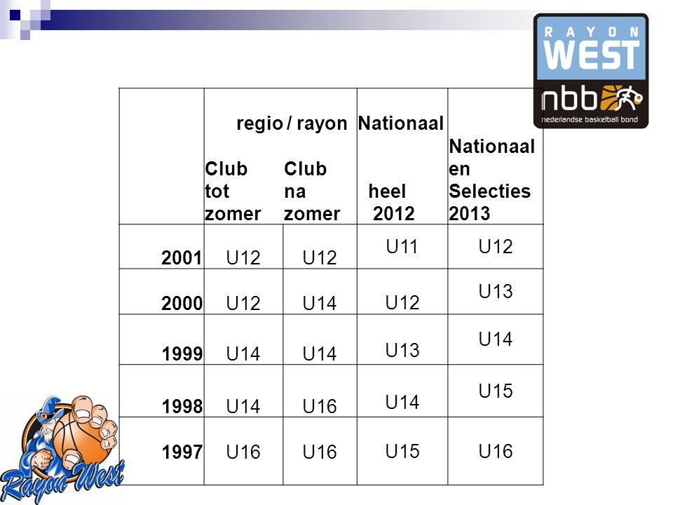 regio / rayon Nationaal Club tot zomer Club na zomer heel 2012 Nationaal en Selecties 2013 2001U12 U11U12 2000U12U14U12 U13 1999U14 U13 U14 1998U14U16