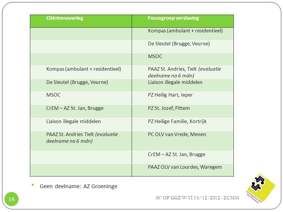 AV OP GGZ W-Vl 13/12/2012 - ZCMM 14 Geen deelname: AZ Groeninge CliëntenoverlegFocusgroep verslaving Kompas (ambulant + residentieel) De Sleutel (Brug
