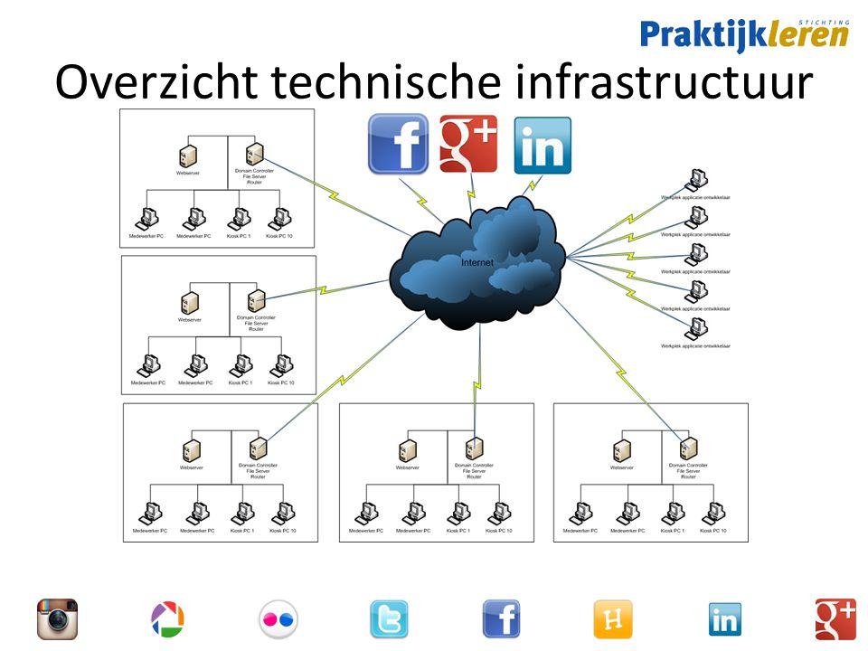 Overzicht technische infrastructuur