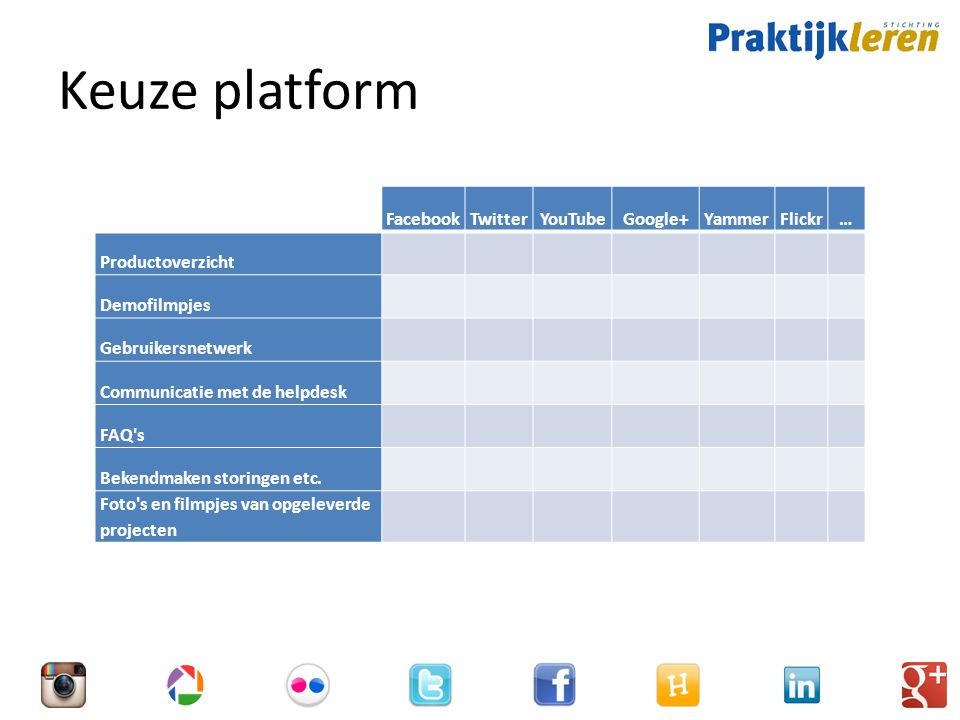 Keuze platform FacebookTwitterYouTubeGoogle+YammerFlickr… Productoverzicht Demofilmpjes Gebruikersnetwerk Communicatie met de helpdesk FAQ s Bekendmaken storingen etc.