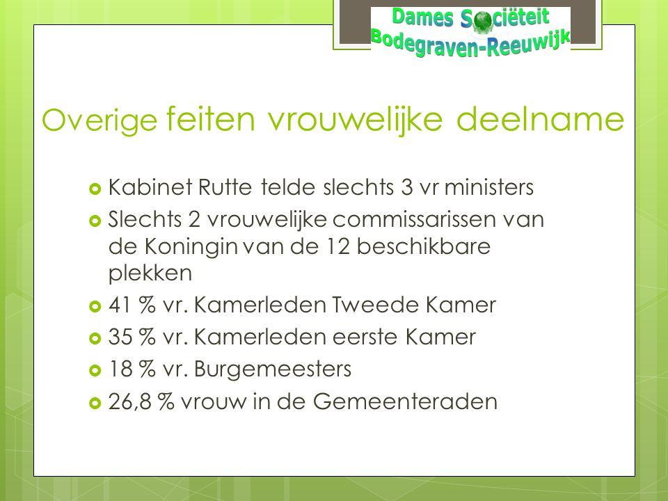 Overige feiten vrouwelijke deelname  Kabinet Rutte telde slechts 3 vr ministers  Slechts 2 vrouwelijke commissarissen van de Koningin van de 12 besc