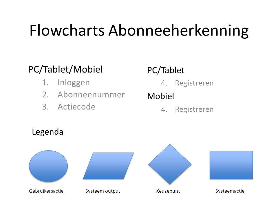 Flowcharts Abonneeherkenning PC/Tablet/Mobiel 1.Inloggen 2.Abonneenummer 3.Actiecode PC/Tablet 4.Registreren Mobiel 4.Registreren Legenda Gebruikersac