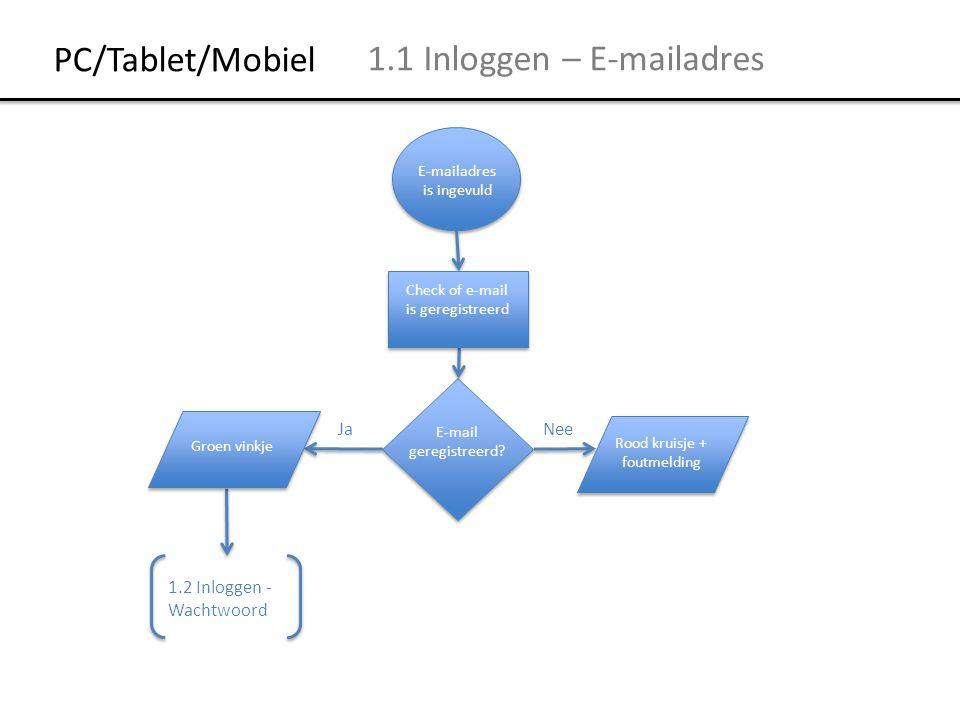 PC/Tablet/Mobiel 1.1 Inloggen – E-mailadres E-mailadres is ingevuld E-mail geregistreerd? JaNee 1.2 Inloggen - Wachtwoord Rood kruisje + foutmelding G