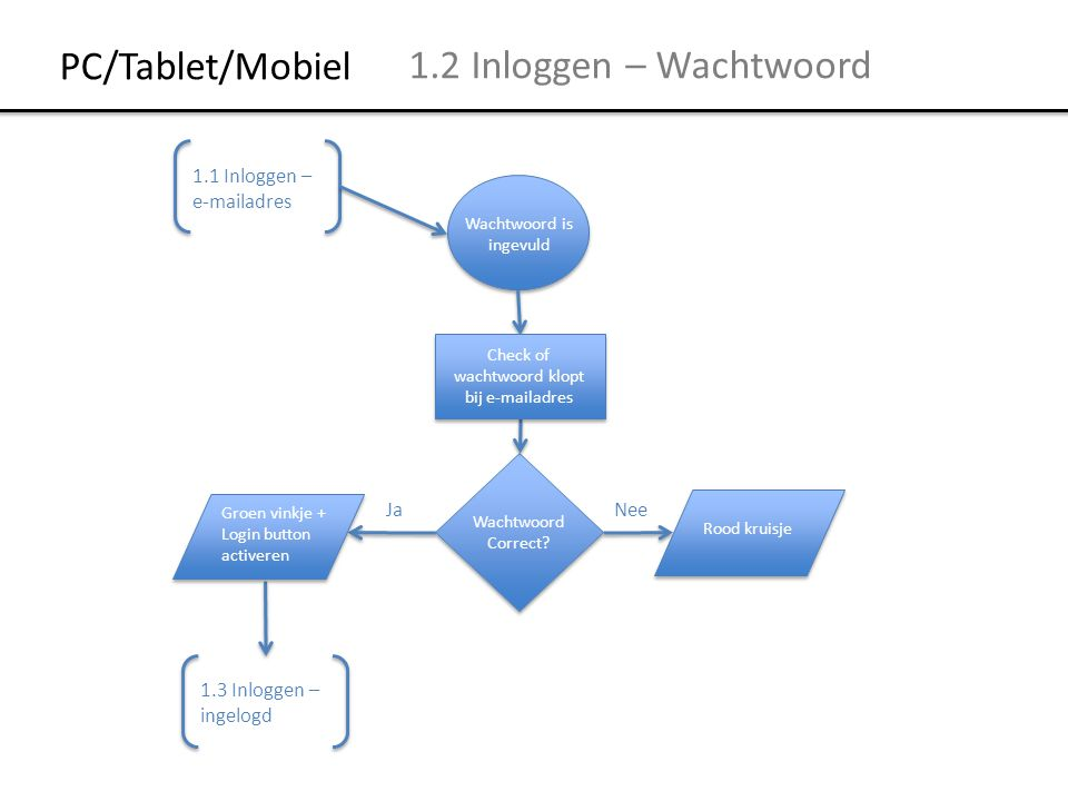 1.2 Inloggen – Wachtwoord Wachtwoord is ingevuld Wachtwoord Correct.