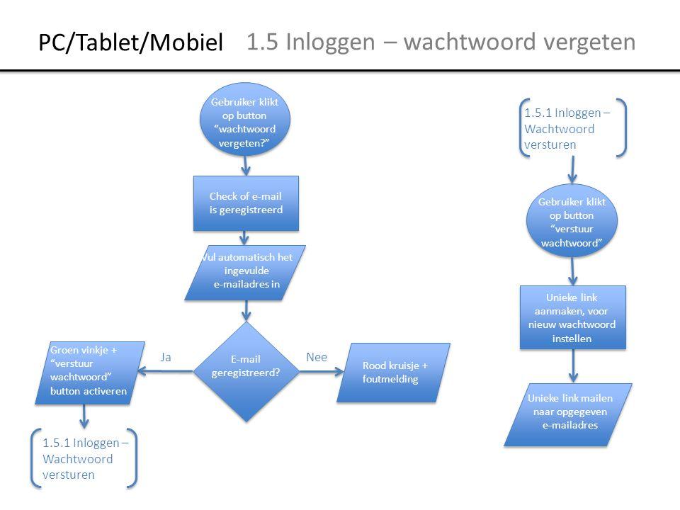 Mobiel 4.2 Registreren – afronden Wachtwoord is herhaald Nee Ja 4.3 Registreren – afronden 4.1 Registreren – E- mailadres Zijn alle verplichte velden ingevuld.