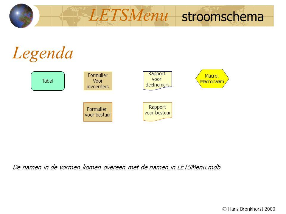 De namen in de vormen komen overeen met de namen in LETSMenu.mdb Tabel Formulier Voor invoerders Rapport voor deelnemers Formulier voor bestuur Rapport voor bestuur Macro.
