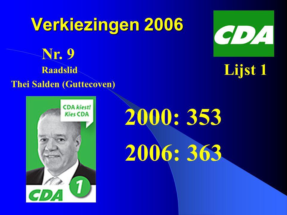 Verkiezingen 2006 2000: 353 2006: 363 Nr. 9 Lijst 1 Thei Salden (Guttecoven) Raadslid