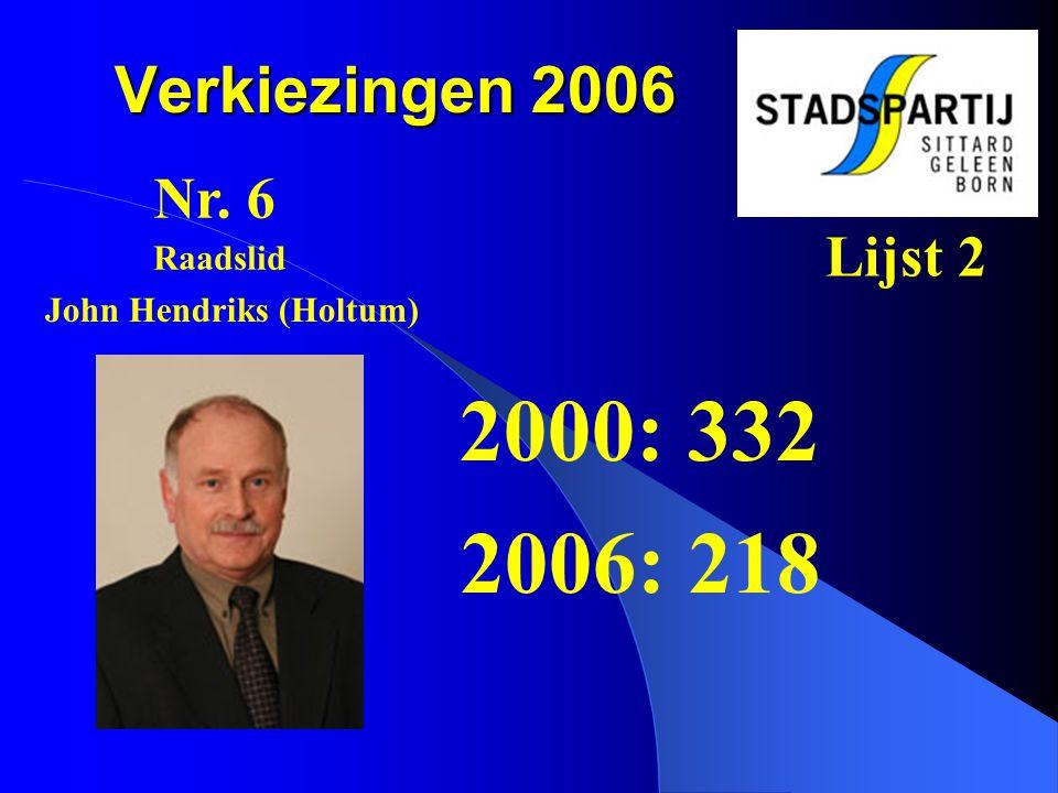 Verkiezingen 2006 2000: 332 2006: 218 Nr. 6 Lijst 2 John Hendriks (Holtum) Raadslid