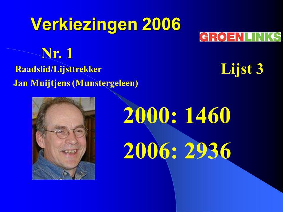 Verkiezingen 2006 2000: 1460 2006: 2936 Nr. 1 Lijst 3 Jan Muijtjens (Munstergeleen) Raadslid/Lijsttrekker
