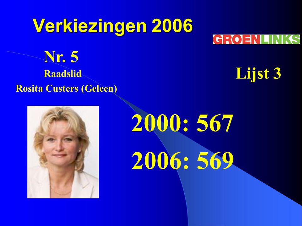 Verkiezingen 2006 2000: 567 2006: 569 Nr. 5 Lijst 3 Rosita Custers (Geleen) Raadslid