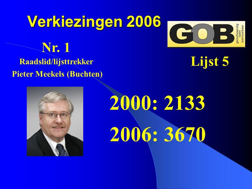 Verkiezingen 2006 2000: 2133 2006: 3670 Nr. 1 Lijst 5 Pieter Meekels (Buchten) Raadslid/lijsttrekker