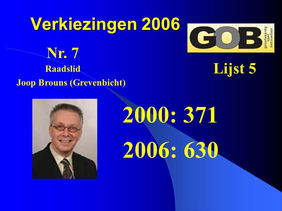 Verkiezingen 2006 2000: 371 2006: 630 Nr. 7 Lijst 5 Joop Brouns (Grevenbicht) Raadslid