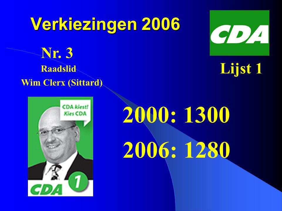 Verkiezingen 2006 2000: 1300 2006: 1280 Nr. 3 Lijst 1 Wim Clerx (Sittard) Raadslid