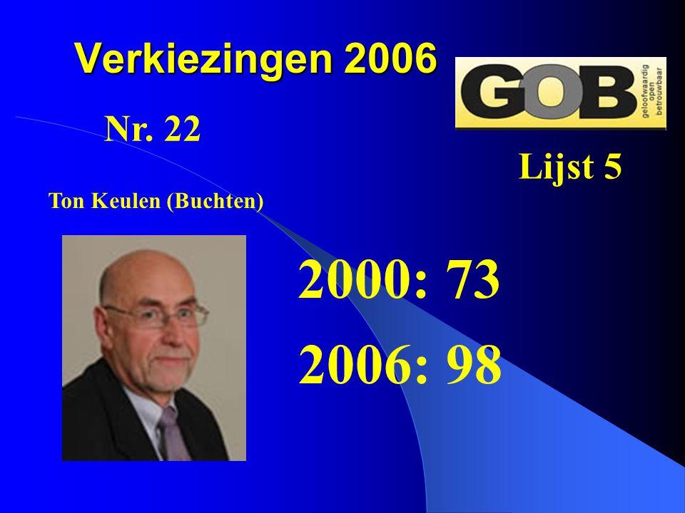 Verkiezingen 2006 2000: 73 2006: 98 Nr. 22 Lijst 5 Ton Keulen (Buchten)