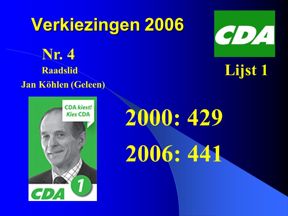 Verkiezingen 2006 2000: 1073 2006: 584 Nr. 1 Lijst 4 Ton Raven (Geleen) Raadslid