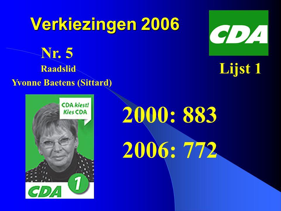 Verkiezingen 2006 2000: 1087 2006: 769 Nr. 1 Lijst 8 Piet Veugen (Sittard) Wethouder