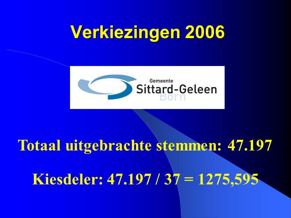 Verkiezingen 2006 Totaal uitgebrachte stemmen: 47.197 Kiesdeler: 47.197 / 37 = 1275,595