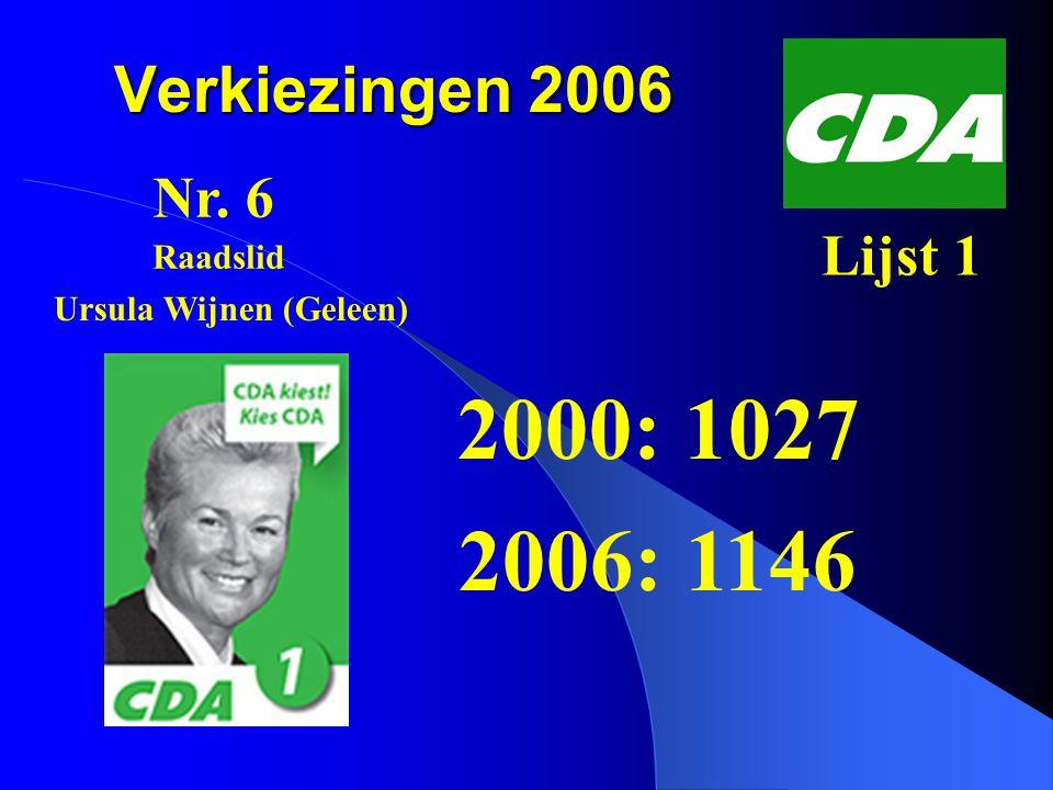 Verkiezingen 2006 2000: 84 2006: 16 Nr. 19 Lijst 2 Jolanda Kuppen (Munstergeleen) Raadslid