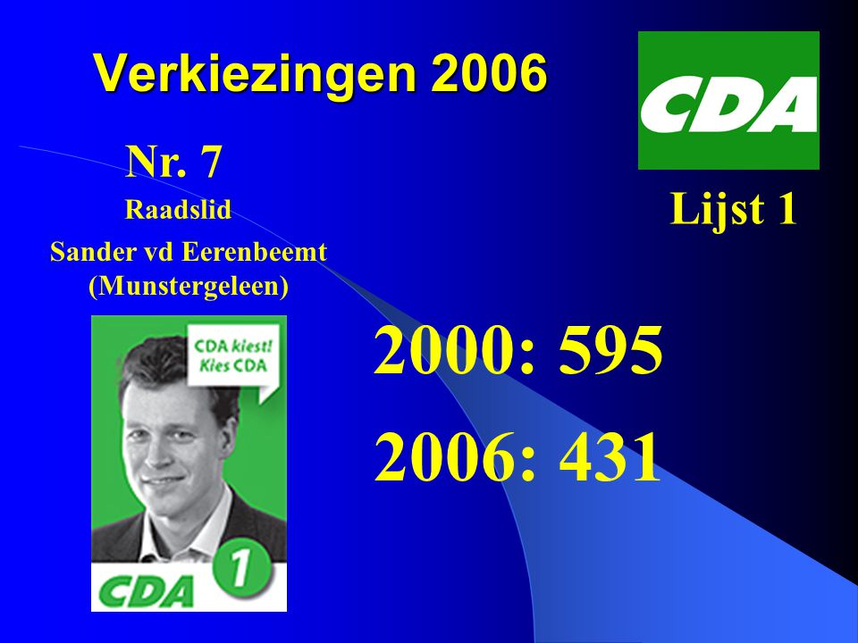Verkiezingen 2006 2000: 595 2006: 431 Nr. 7 Lijst 1 Sander vd Eerenbeemt (Munstergeleen) Raadslid