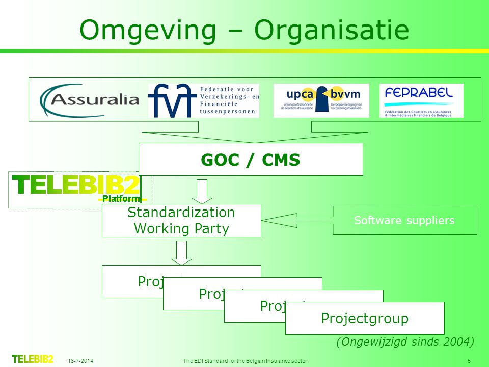 13-7-2014 The EDI Standard for the Belgian Insurance sector 5 Omgeving – Organisatie GOC / CMS Standardization Working Party Software suppliers Projectgroup (Ongewijzigd sinds 2004)