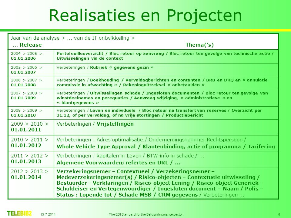 13-7-2014 The EDI Standard for the Belgian Insurance sector 8 Realisaties en Projecten Jaar van de analyse >...