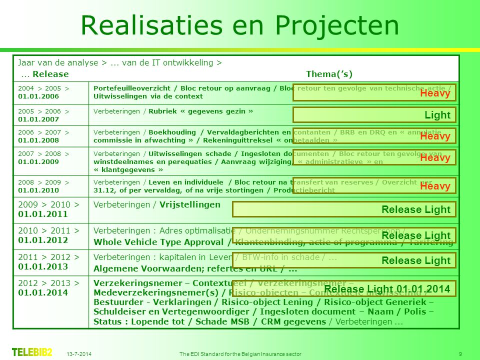 13-7-2014 The EDI Standard for the Belgian Insurance sector 9 Realisaties en Projecten Jaar van de analyse >...