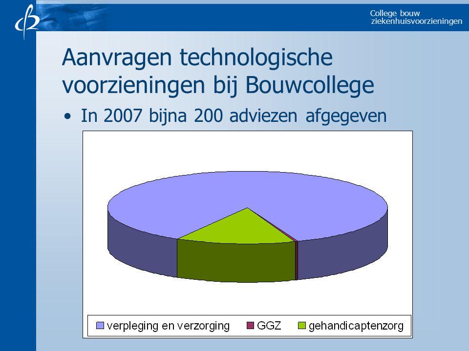 College bouw ziekenhuisvoorzieningen Aanvragen technologische voorzieningen bij Bouwcollege In 2007 bijna 200 adviezen afgegeven