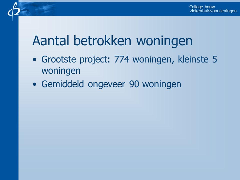 College bouw ziekenhuisvoorzieningen Aantal betrokken woningen Grootste project: 774 woningen, kleinste 5 woningen Gemiddeld ongeveer 90 woningen