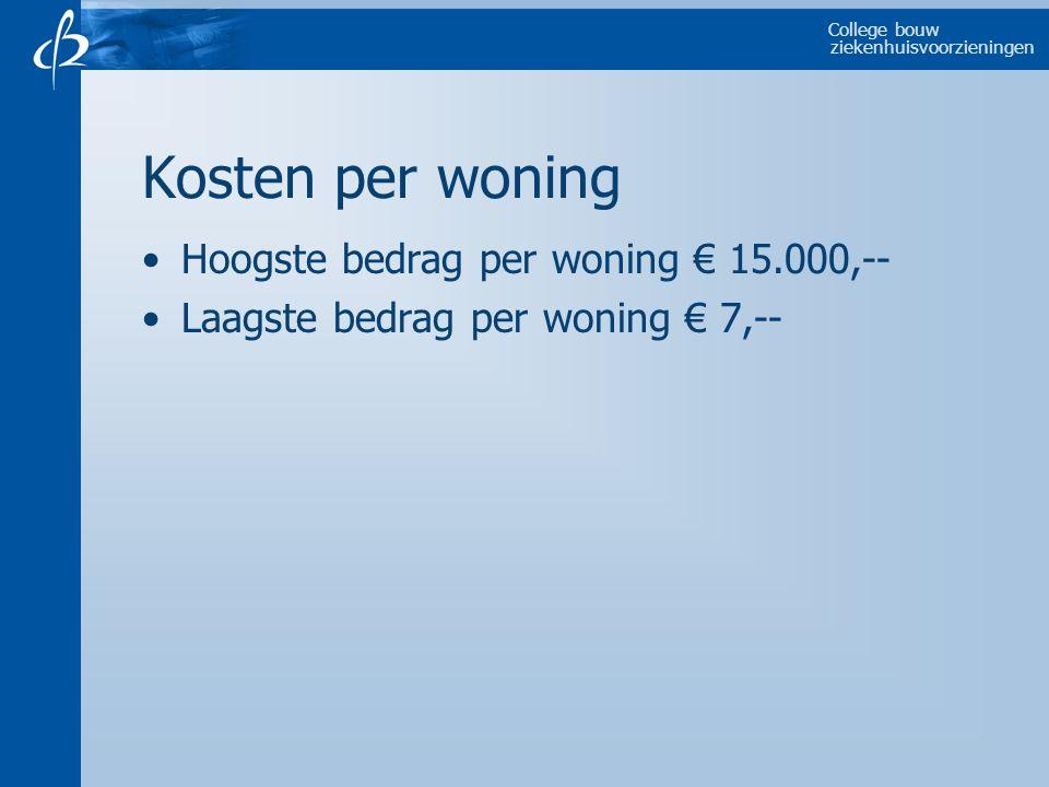 College bouw ziekenhuisvoorzieningen Kosten per woning Hoogste bedrag per woning € 15.000,-- Laagste bedrag per woning € 7,--