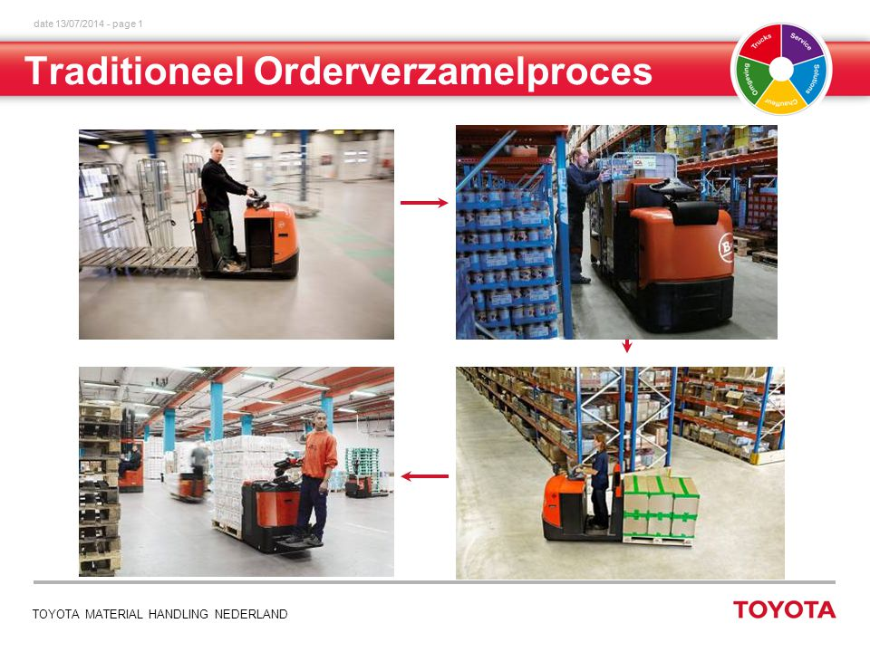 date 13/07/2014 - page 1 TOYOTA MATERIAL HANDLING NEDERLAND Traditioneel Orderverzamelproces