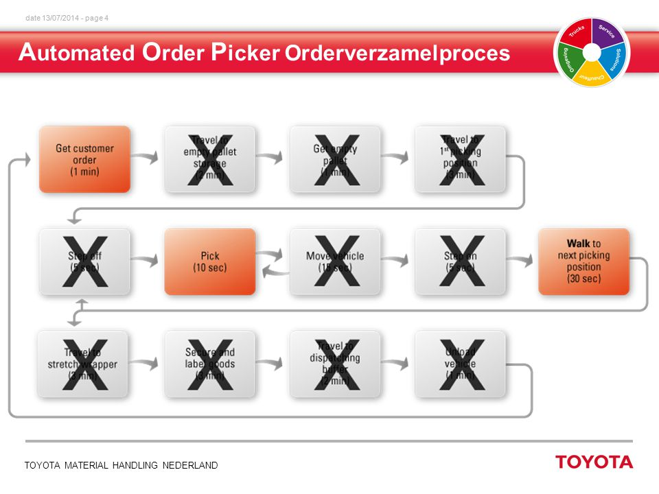 date 13/07/2014 - page 4 TOYOTA MATERIAL HANDLING NEDERLAND A utomated O rder P icker Orderverzamelproces