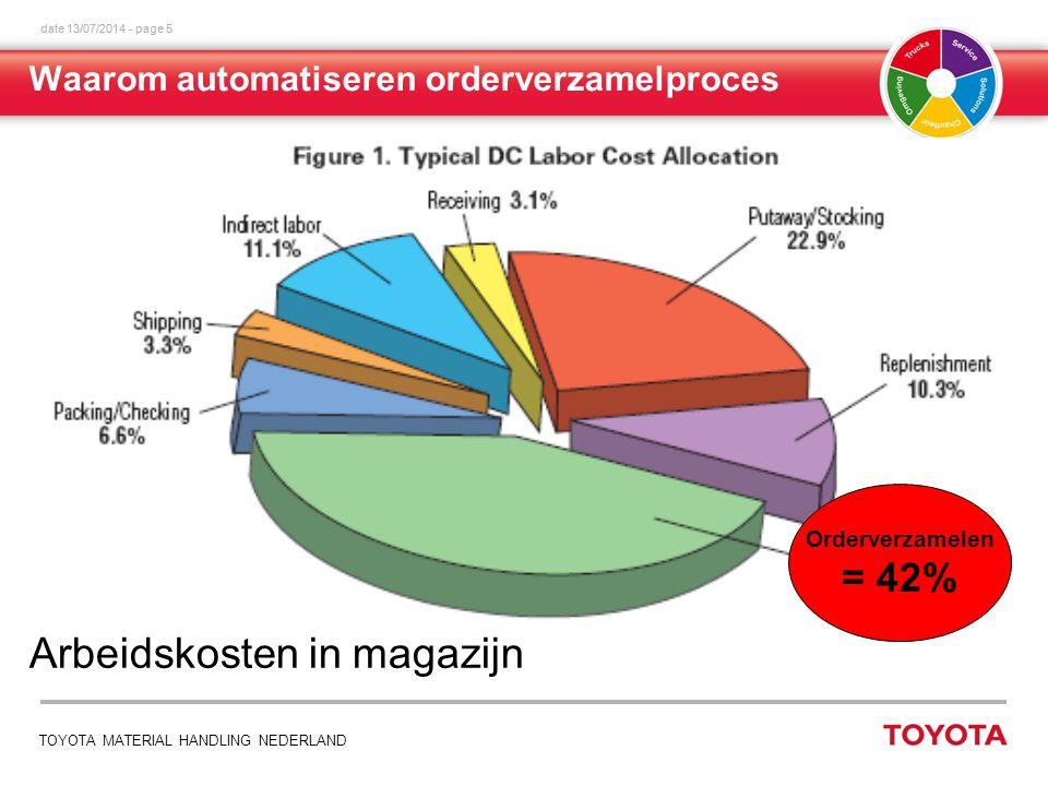 date 13/07/2014 - page 5 TOYOTA MATERIAL HANDLING NEDERLAND Arbeidskosten in magazijn Orderverzamelen = 42% Waarom automatiseren orderverzamelproces