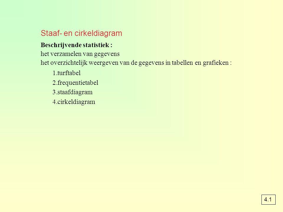 Staaf- en cirkeldiagram Beschrijvende statistiek : het verzamelen van gegevens het overzichtelijk weergeven van de gegevens in tabellen en grafieken : 1.turftabel 2.frequentietabel 3.staafdiagram 4.cirkeldiagram 4.1