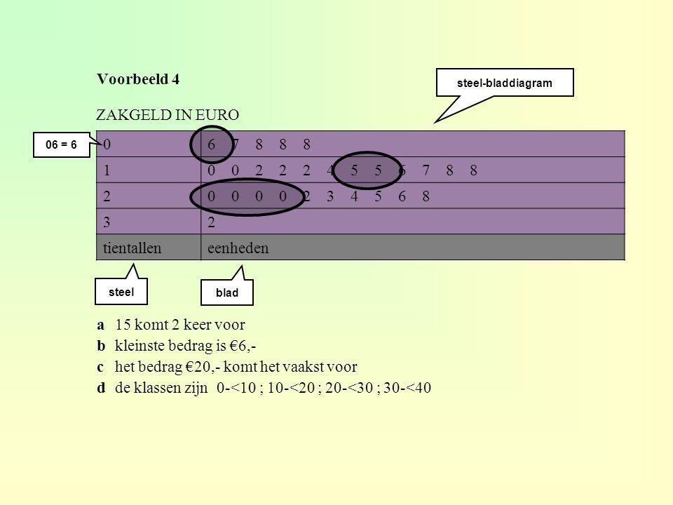 Voorbeeld 4 06 7 8 8 8 10 0 2 2 2 4 5 5 6 7 8 8 20 0 0 0 2 3 4 5 6 8 32 tientalleneenheden ZAKGELD IN EURO steel-bladdiagram steel blad a15 komt 2 keer voor bkleinste bedrag is €6,- chet bedrag €20,- komt het vaakst voor dde klassen zijn 0-<10 ; 10-<20 ; 20-<30 ; 30-<40 06 = 6