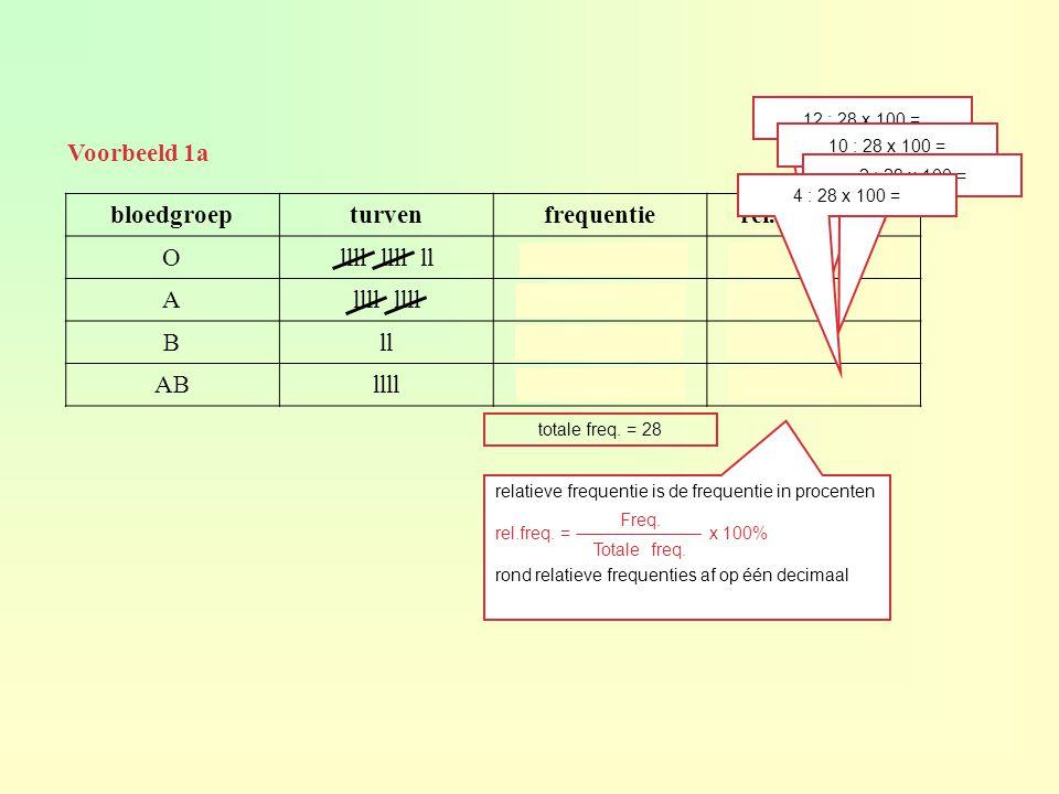 Voorbeeld 1a bloedgroepturvenfrequentierel.frequentie Ollll llll ll1242,9% Allll 1035,7% Bll27,1% ABllll414,3% relatieve frequentie is de frequentie in procenten rel.freq.