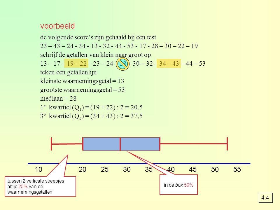 de volgende score's zijn gehaald bij een test 23 – 43 – 24 - 34 - 13 - 32 - 44 - 53 - 17 - 28 – 30 – 22 – 19 schrijf de getallen van klein naar groot op 13 – 17 – 19 – 22 – 23 – 24 – 28 – 30 – 32 – 34 – 43 – 44 – 53 teken een getallenlijn kleinste waarnemingsgetal = 13 grootste waarnemingsgetal = 53 mediaan = 28 1 e kwartiel (Q 1 ) = (19 + 22) : 2 = 20,5 3 e kwartiel (Q 3 ) = (34 + 43) : 2 = 37,5 20151025303540455055 voorbeeld tussen 2 verticale streepjes altijd 25% van de waarnemingsgetallen in de box 50% 4.4