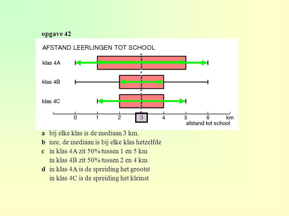 opgave 42 abij elke klas is de mediaan 3 km.