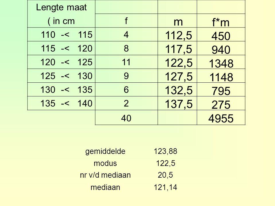 Lengte maat ( in cmf 110-<1154 -<1208 -<12511 125-<1309 -<1356 -<1402 40 gemiddelde123,88 modus122,5 nr v/d mediaan20,5 mediaan121,14 m 112,5 117,5 122,5 127,5 132,5 137,5 f*m 450 940 1348 1148 795 275 4955