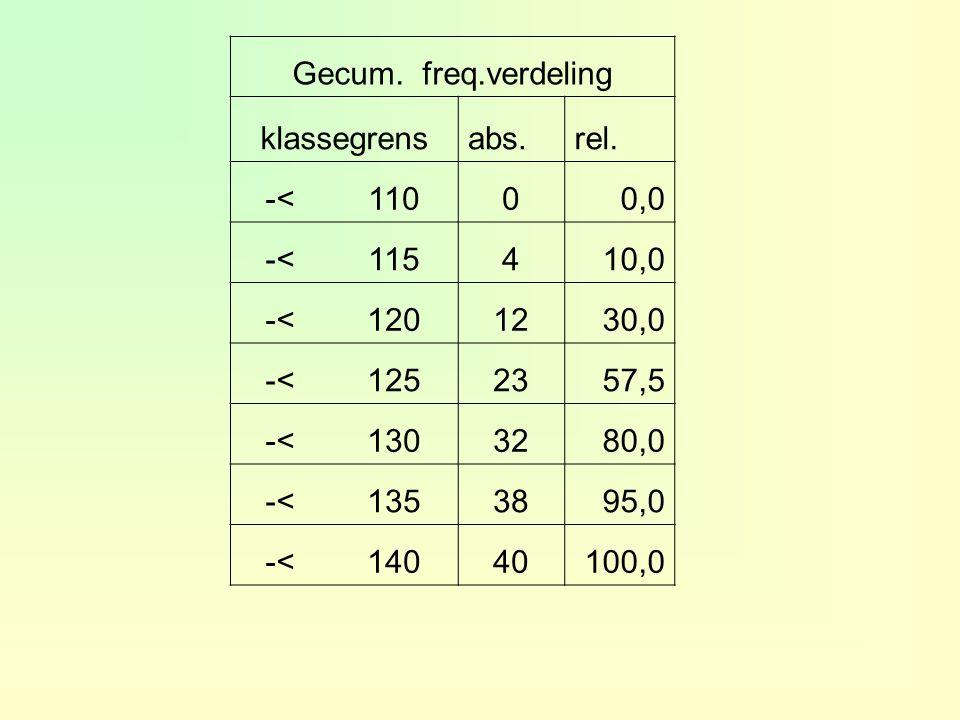 Gecum.freq.verdeling klassegrensabs.rel.