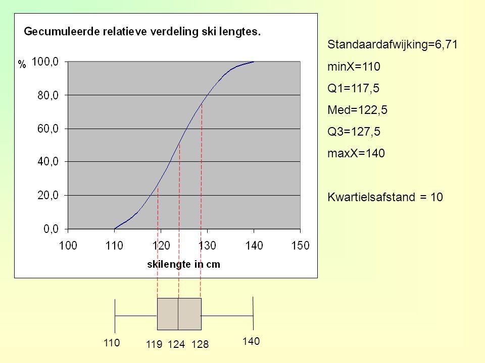 Standaardafwijking=6,71 minX=110 Q1=117,5 Med=122,5 Q3=127,5 maxX=140 Kwartielsafstand = 10 110 119128 140 124